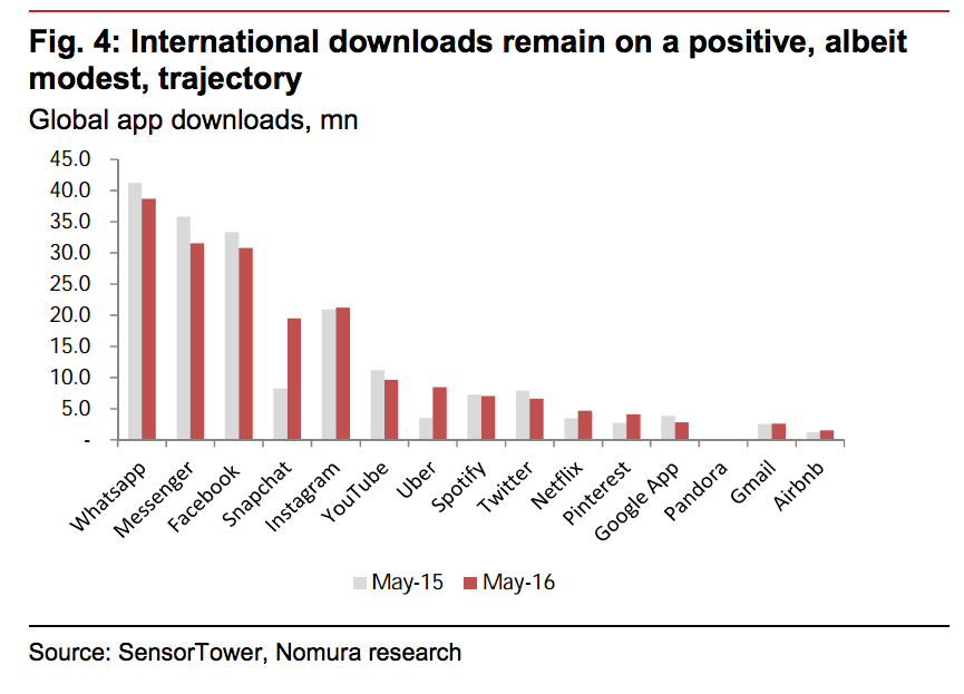 Global app downloads Nomura (1)
